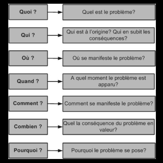Community Management : utilisez la méthode QQOQCCP pour répondre aux  internautes