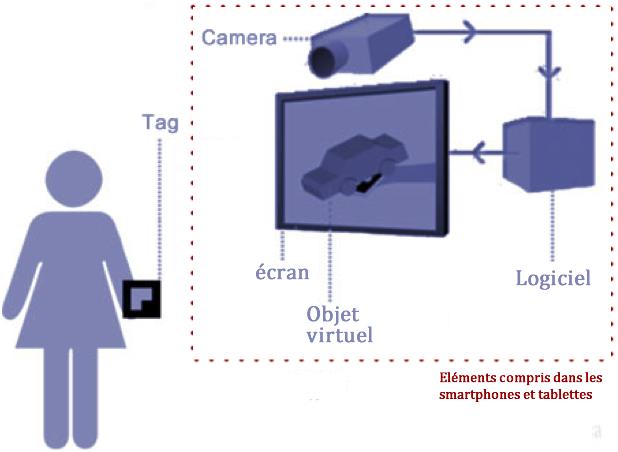 fonctionnement d'un dispositif de realité augmentee