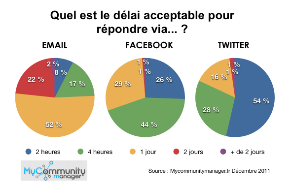 twitter-facebook-email-temps-repondre