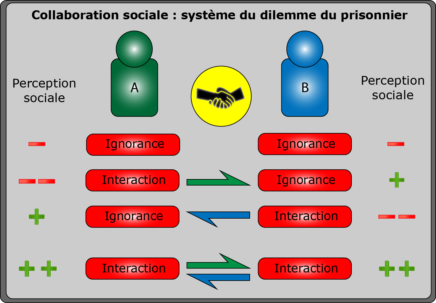 Schéma descriptif des interactions collaborative sur Twitter