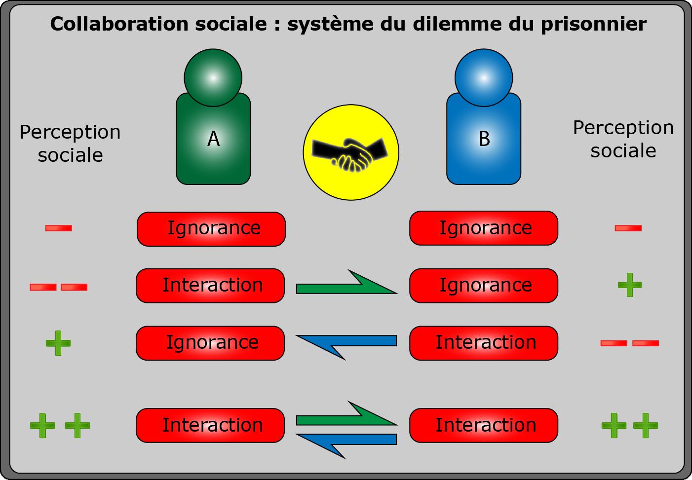 Schéma descriptif des interactions collaborative sur Twitter