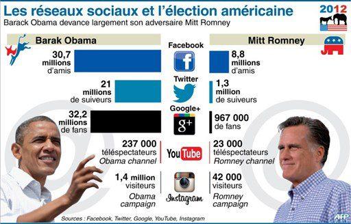 Barack Obama et Mitt Romney sur les réseaux sociaux