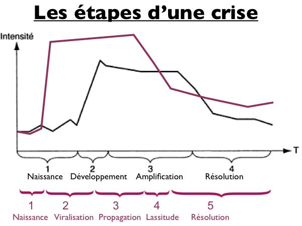 etapes-crise-badbuzz
