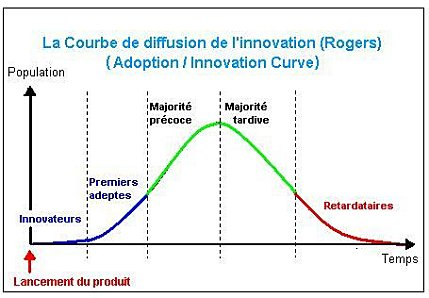 courbe-innovation-rogers