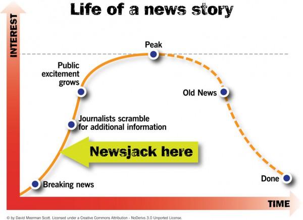Concept de newsjacking