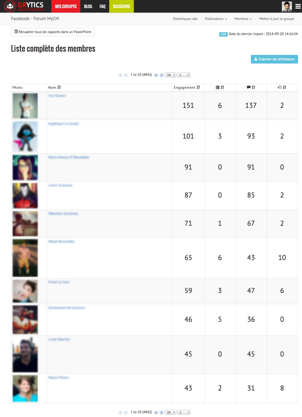 Complete group members List