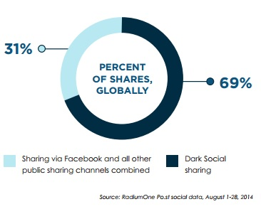 Répartition des partages sociaux à l'échelle mondiale