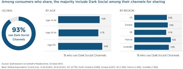 Utilisation du Dark Social