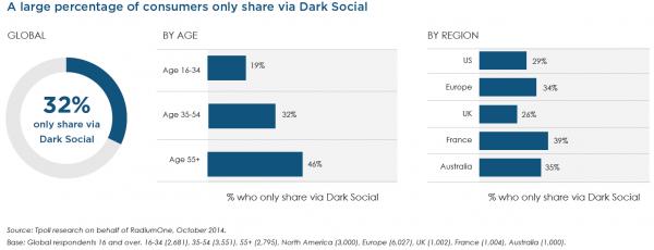 Une partie non négligeable des Français n'utilise que le Dark social