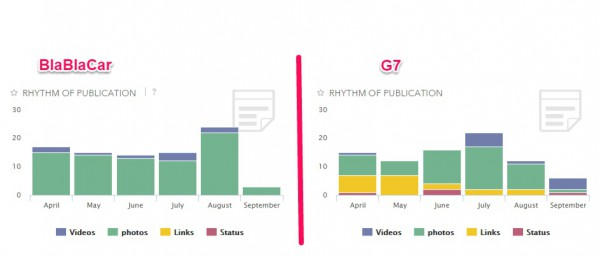 Analyse des publications BlaBlaCar VS G7
