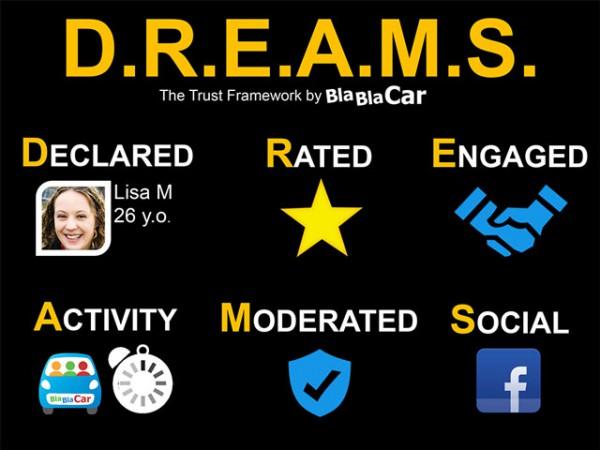 Règles communauté BlaBlaCar